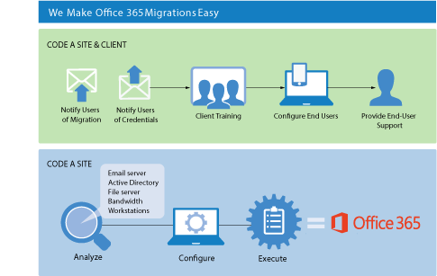 How to Deploy Office 365 with Code A Site