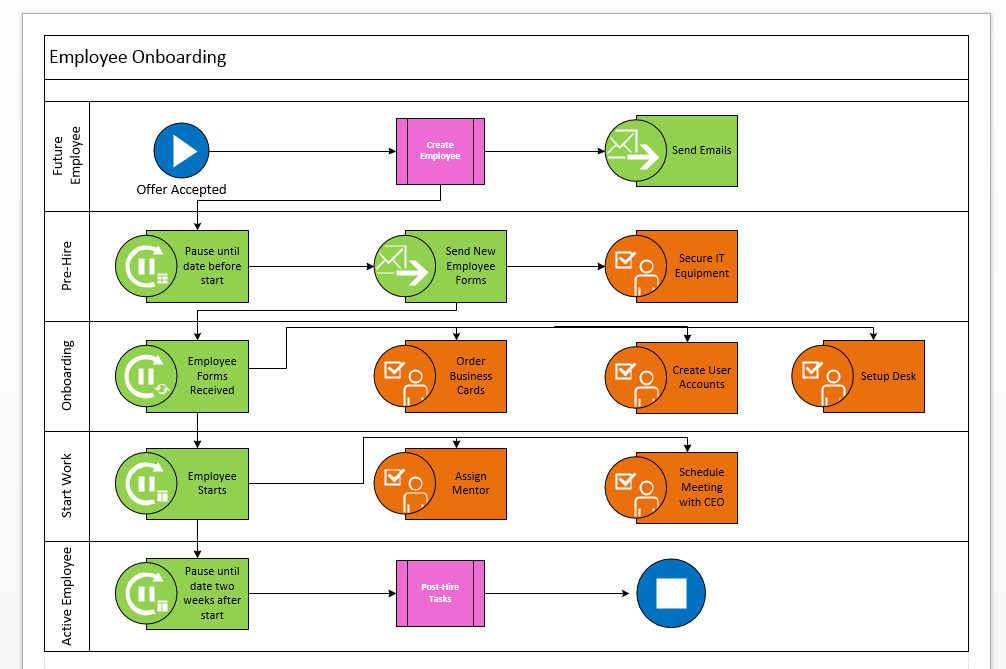 SharePoint Workflows Employee Onboarding